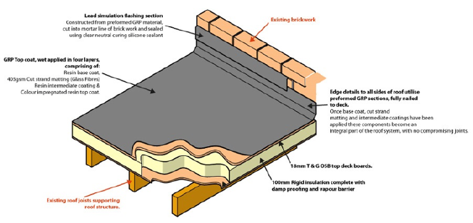 Details For Rated Roofing In 271 Neasham Road Darlington