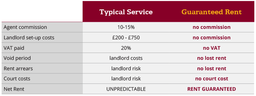 Managed Scheme v's Guaranteed Rent