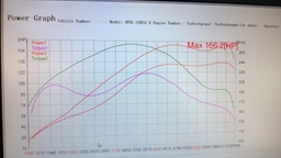Our remapping makes a real difference; as you can see from the standard pink torque line in this graph compared with the new green torque line following a remap