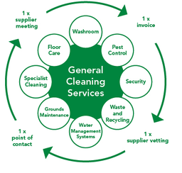 EcoCleen (East Midlands) Commercial Cleaning Contractors Peterborough, Stamford, Kings Lynn