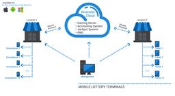 Riverslot Mobile Terminals Software