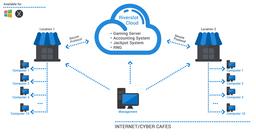 Riverslot Internet Cafes Software