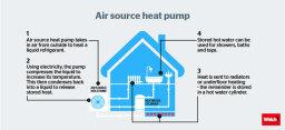 air source heat pump installers Glasgow, Scotland