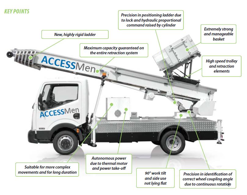 Accessmen Lift Hoisted Access Removals | Platform Hoists