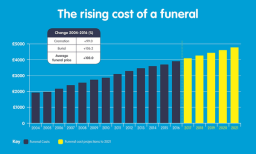 Funeral Plan rising costs infographic