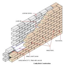 What is damp Proofing